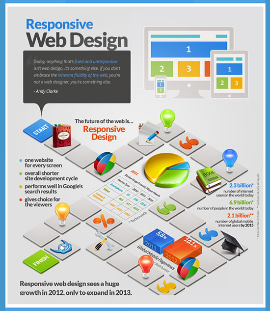 an infographic on responsive web design